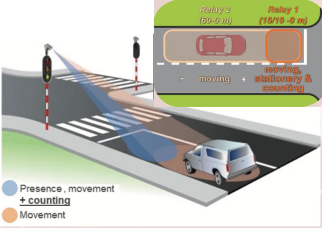 TMA-122 Radar Traffic Stop-Line Detectors